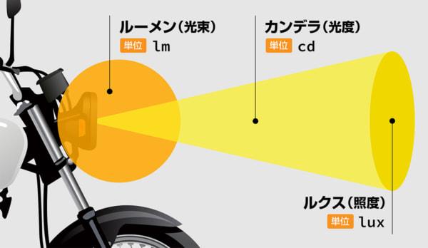 ヘッドライトバルブで使われる言葉