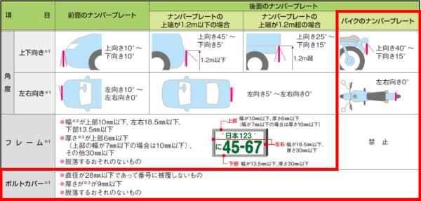 車のナンバープレートの表示に関わる新基準
