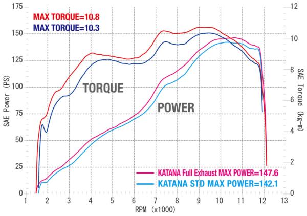 """アールズ・ギア KATANA用超軽量フルエキゾースト""""リアルスペック"""" パワーグラフ"""